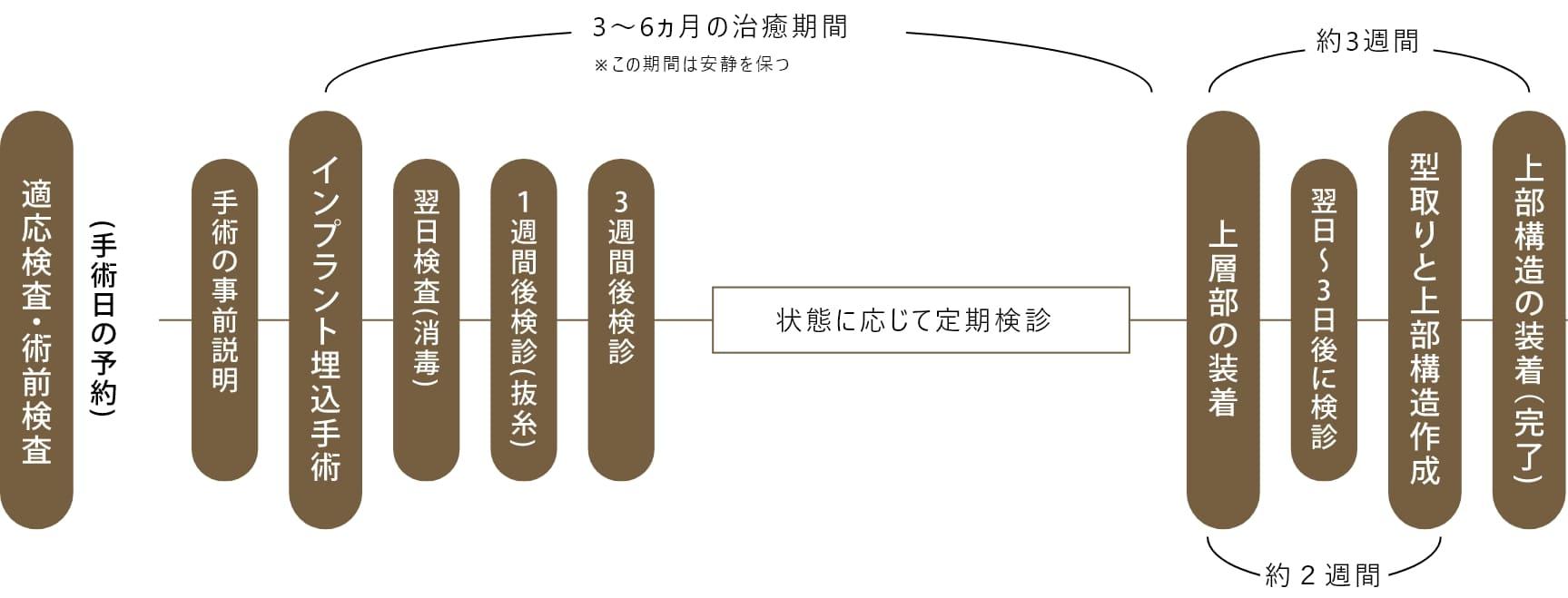インプラント治療の治療プロセス