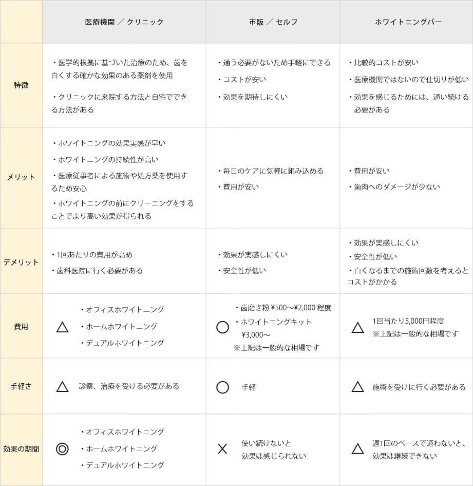 さまざまなホワイトニングのメリット・デメリットの表